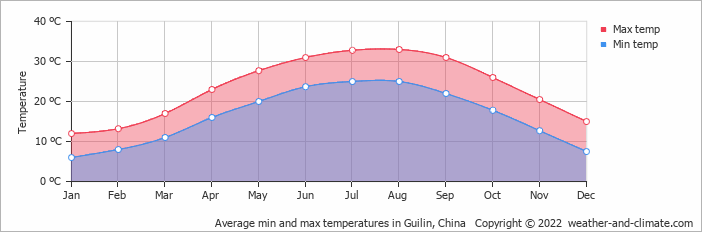 Average min and max temperatures in Guilin, China   Copyright © 2019 www.weather-and-climate.com