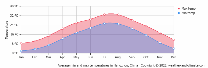 Average min and max temperatures in Shanghai, China   Copyright © 2019 www.weather-and-climate.com