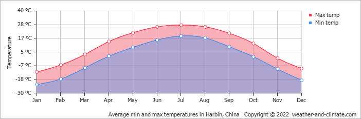 Average min and max temperatures in Qiqihar, China   Copyright © 2018 www.weather-and-climate.com