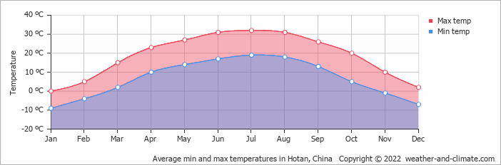 Average min and max temperatures in Hotan, China   Copyright © 2018 www.weather-and-climate.com