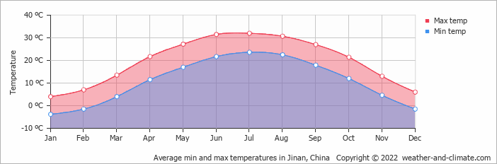 Average min and max temperatures in Shijiazhuang, China   Copyright © 2019 www.weather-and-climate.com