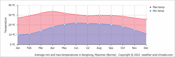 Average min and max temperatures in Kengtung, Myanmar (Burma)   Copyright © 2018 www.weather-and-climate.com