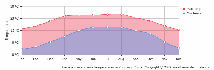 Average min and max temperatures in Kunming, China   Copyright © 2019 www.weather-and-climate.com