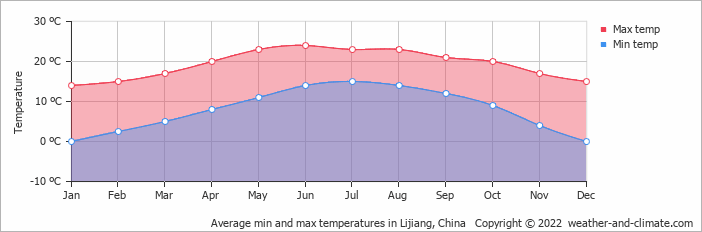 Average min and max temperatures in Lijiang, China   Copyright © 2018 www.weather-and-climate.com