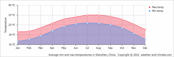 Average min and max temperatures in Hong Kong, Hong Kong   Copyright © 2018 www.weather-and-climate.com