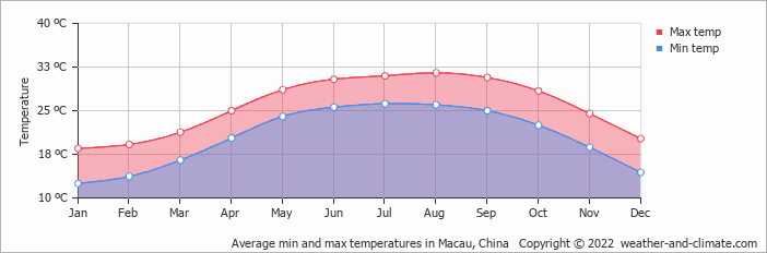 Average min and max temperatures in Macau, China   Copyright © 2019 www.weather-and-climate.com
