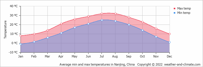 Average min and max temperatures in Nanjing, China   Copyright © 2019 www.weather-and-climate.com