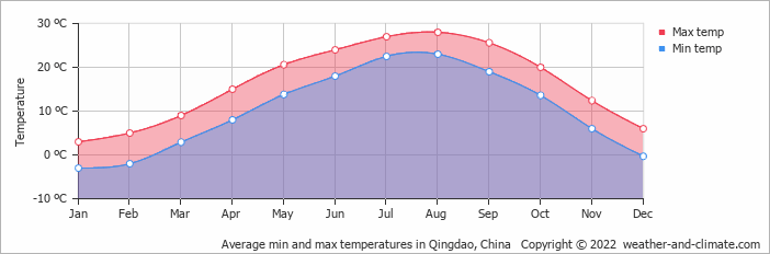 Average min and max temperatures in Qingdao, China   Copyright © 2018 www.weather-and-climate.com