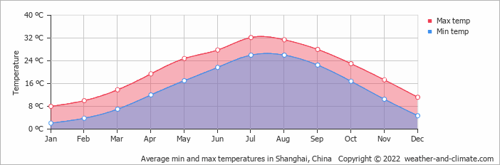 Average min and max temperatures in Shanghai, China   Copyright © 2015 www.weather-and-climate.com