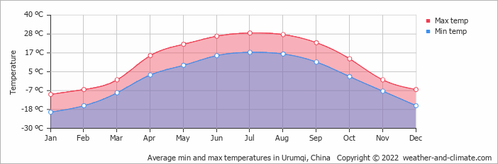 Average min and max temperatures in Urumqi, China   Copyright © 2018 www.weather-and-climate.com