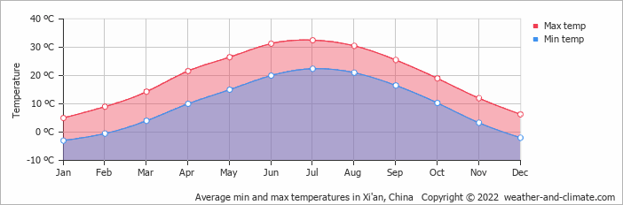 Average min and max temperatures in Xi'an, China   Copyright © 2019 www.weather-and-climate.com