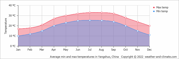Average min and max temperatures in Yangshuo, China   Copyright © 2020 www.weather-and-climate.com