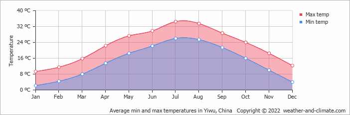 Average min and max temperatures in Wenzhou, China   Copyright © 2018 www.weather-and-climate.com