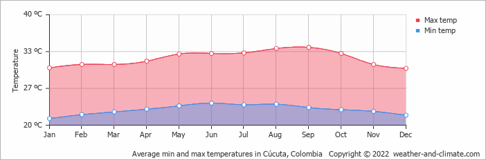 Average min and max temperatures in Cúcuta, Colombia   Copyright © 2018 www.weather-and-climate.com