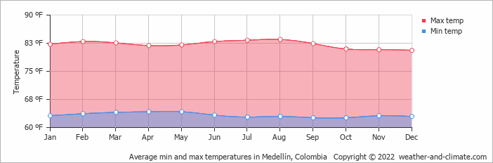 Average min and max temperatures in Medellín, Colombia