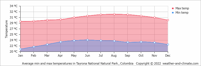 Average min and max temperatures in Palomino, Colombias