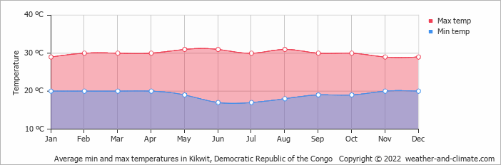 Average min and max temperatures in Kikwit, Congo-Kinshasa   Copyright © 2018 www.weather-and-climate.com