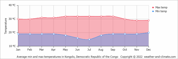 Average min and max temperatures in Kongolo, Congo-Kinshasa   Copyright © 2018 www.weather-and-climate.com
