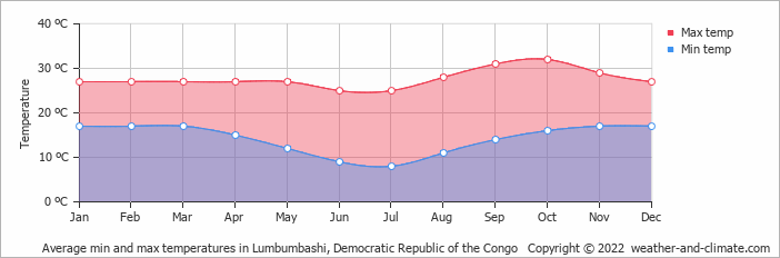 Average min and max temperatures in Lumbumbashi, Congo-Kinshasa   Copyright © 2017 www.weather-and-climate.com