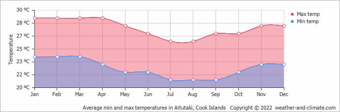 Average min and max temperatures in Aitutaki, Cook Islands   Copyright © 2018 www.weather-and-climate.com