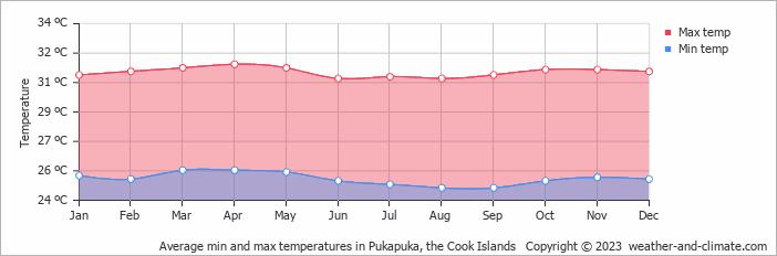 Cook Islands Average Temperature