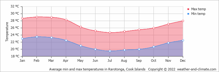 Average min and max temperatures in Rarotonga, Cook Islands   Copyright © 2018 www.weather-and-climate.com