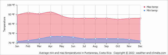 Average min and max temperatures in Puntarenas, Costa Rica