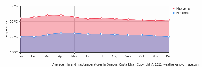 Average min and max temperatures in Quepos, Costa Rica   Copyright © 2020 www.weather-and-climate.com