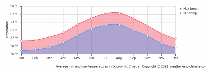 Average min and max temperatures in Dubrovnik, Croatia