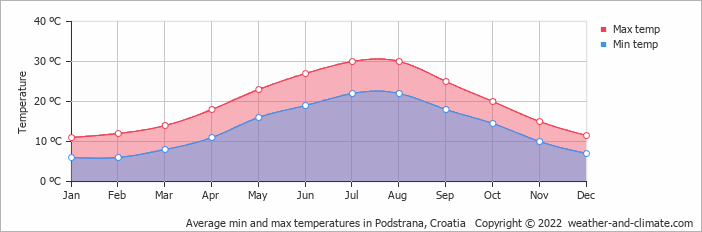 Average min and max temperatures in Dubrovnik, Croatia   Copyright © 2017 www.weather-and-climate.com