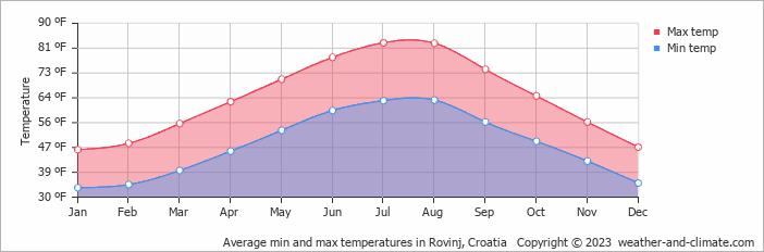 Average min and max temperatures in Rovinj, Croatia