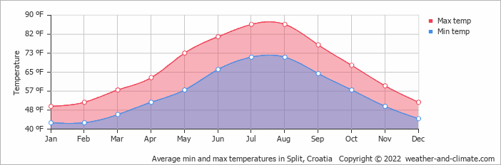 Average min and max temperatures in Split, Croatia   Copyright © 2019 www.weather-and-climate.com