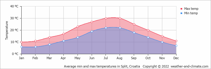 Average min and max temperatures in Split, Croatia   Copyright © 2018 www.weather-and-climate.com