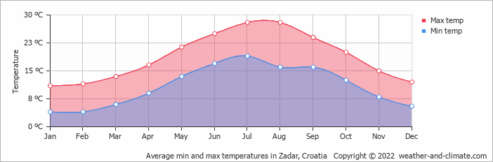 Average min and max temperatures in Zadar, Croatia   Copyright © 2019 www.weather-and-climate.com
