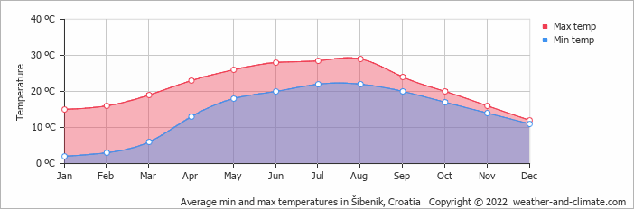 Average min and max temperatures in Šibenik, Croatia   Copyright © 2019 www.weather-and-climate.com
