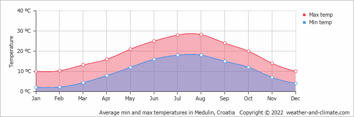 Average min and max temperatures in Medulin, Croatia   Copyright © 2020 www.weather-and-climate.com