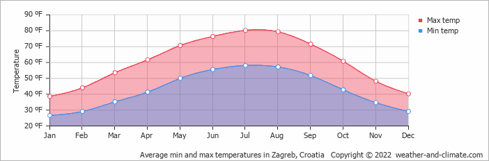Average min and max temperatures in Zagreb, Croatia