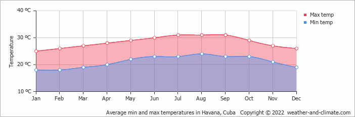 Average min and max temperatures in Havana, Cuba   Copyright © 2017 www.weather-and-climate.com