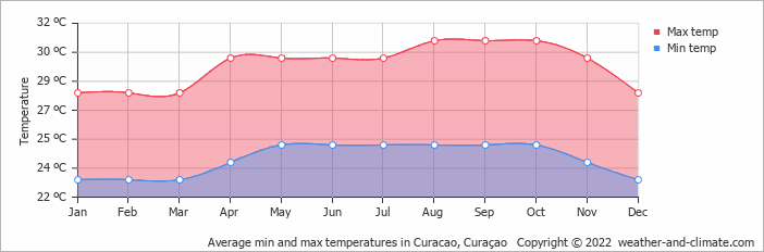 Average min and max temperatures in Curacao, Curaçao   Copyright © 2018 www.weather-and-climate.com