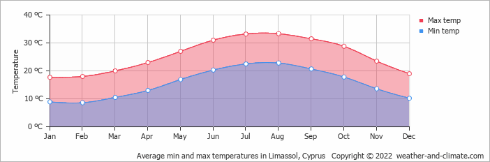 Average min and max temperatures in Nicosia, Cyprus   Copyright © 2018 www.weather-and-climate.com