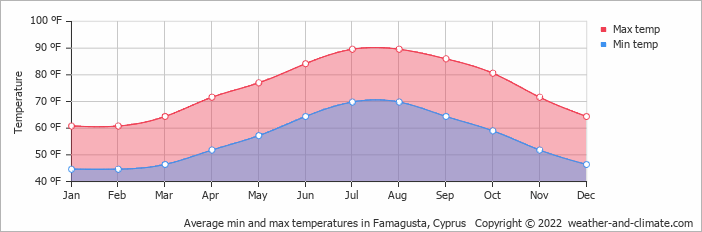 Average min and max temperatures in Famagusta, Cyprus   Copyright © 2020 www.weather-and-climate.com