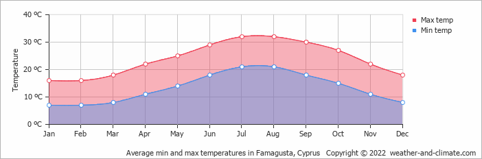 Average min and max temperatures in Famagusta, Cyprus   Copyright © 2019 www.weather-and-climate.com