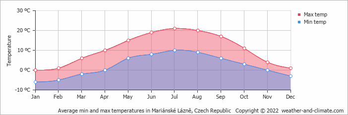 Average min and max temperatures in Mariánské Lázně, Czech Republic   Copyright © 2018 www.weather-and-climate.com