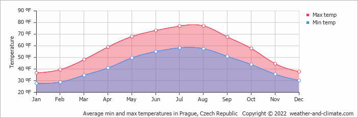 Average min and max temperatures in Prague, Czech Republic