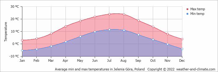Average min and max temperatures in Klodzko, Poland   Copyright © 2017 www.weather-and-climate.com