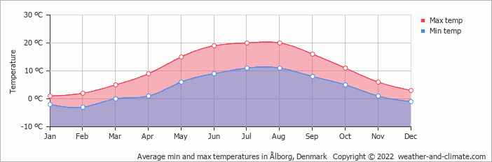 Average min and max temperatures in Ålborg, Denmark   Copyright © 2017 www.weather-and-climate.com