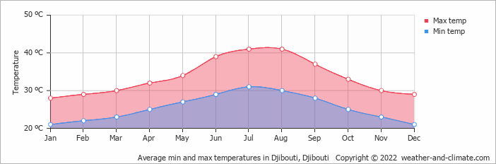 Average min and max temperatures in Djibouti, Djibouti   Copyright © 2018 www.weather-and-climate.com