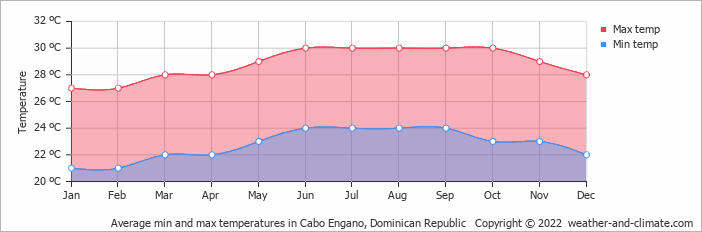 Average min and max temperatures in Cabo Engano, Dominican Republic   Copyright © 2018 www.weather-and-climate.com