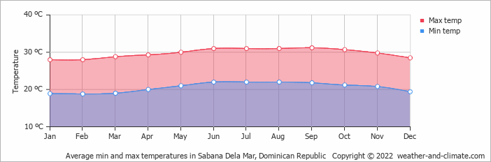 Average min and max temperatures in Los Guineos Perdidos, Dominican Republic