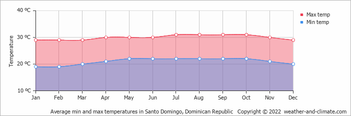 Average min and max temperatures in Santo Domingo, Dominican Republic   Copyright © 2018 www.weather-and-climate.com